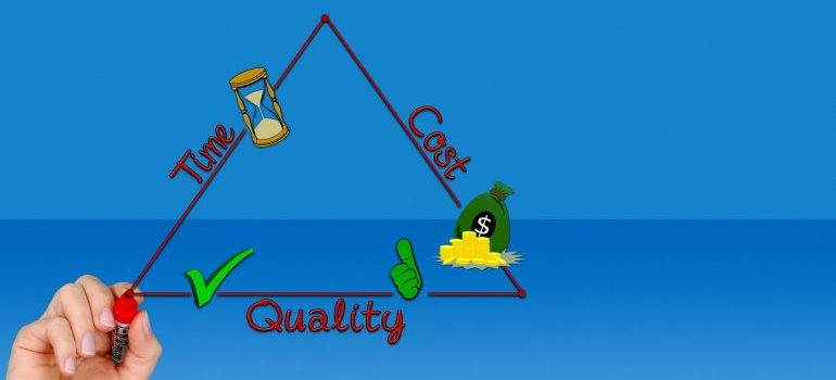 Triangle: time, quality, cost